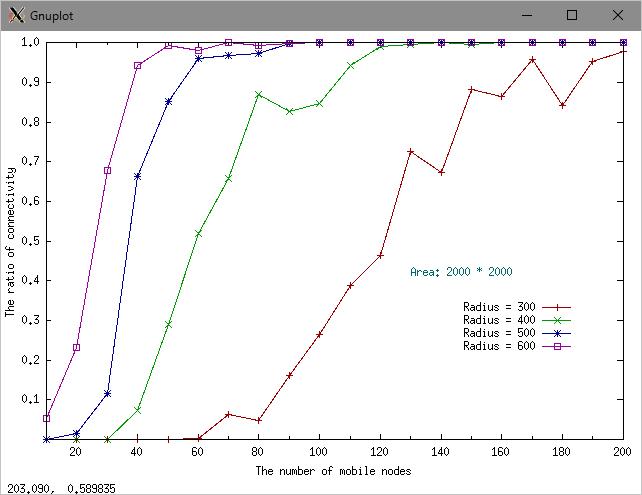 Latex Graph Generator